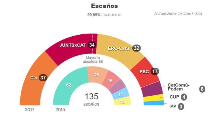Eleccionescatalanas2017